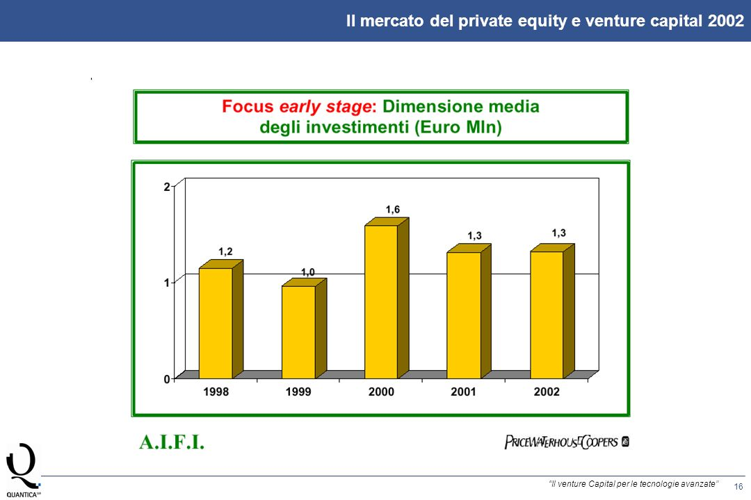 16 Il venture Capital per le tecnologie avanzate Il mercato del private equity e venture capital 2002