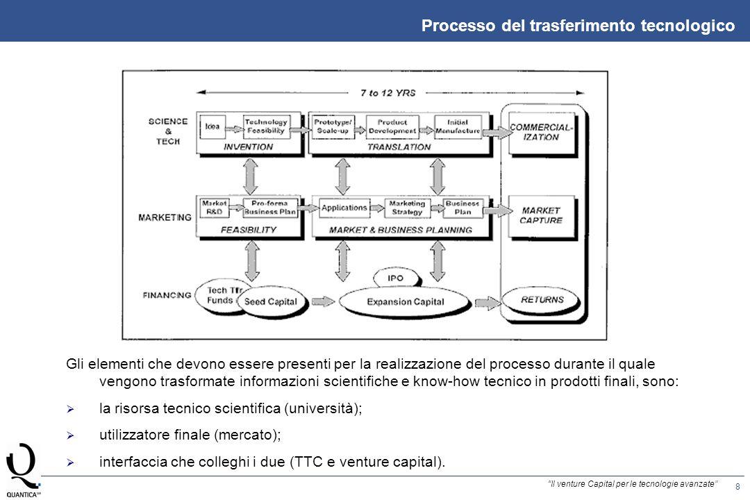 8 Il venture Capital per le tecnologie avanzate Processo del trasferimento tecnologico Gli elementi che devono essere presenti per la realizzazione del processo durante il quale vengono trasformate informazioni scientifiche e know-how tecnico in prodotti finali, sono: la risorsa tecnico scientifica (università); utilizzatore finale (mercato); interfaccia che colleghi i due (TTC e venture capital).