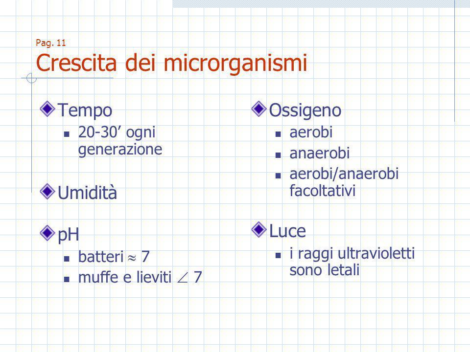 Pag. 11 Crescita dei microrganismi Tempo 20-30 ogni generazione Umidità pH batteri 7 muffe e lieviti 7 Ossigeno aerobi anaerobi aerobi/anaerobi facolt