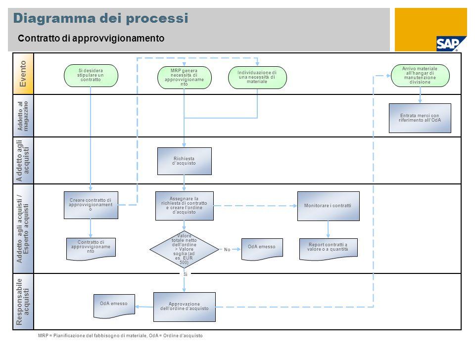 Diagramma dei processi Contratto di approvvigionamento Addetto agli acquisti / Esperto acquisti Evento Creare contratto di approvvigionament o MRP gen