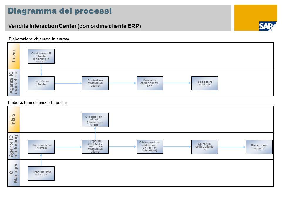 Diagramma dei processi Vendite Interaction Center (con ordine cliente ERP) Inizio Agente IC marketing Identificare cliente Rielaborare contatto Contro