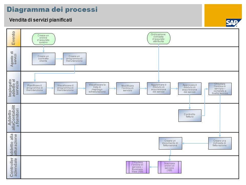 Diagramma dei processi Vendita di servizi pianificati Agente di servizi Impiegatoaddetto al servizio Addetto alla fatturazione Evento Addetto allaCont