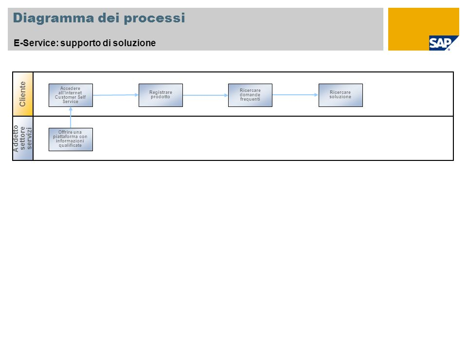 Diagramma dei processi E-Service: supporto di soluzione Registrare prodotto Ricercare domande frequenti Ricercare soluzione Accedere all'Internet Cust
