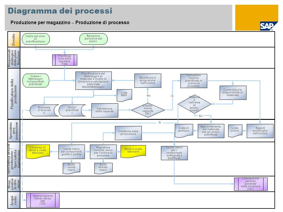 Diagramma dei processi Produzione per magazzino – Produzione di processo Specialista area produzione Evento Resp. control- lo divi- sione Chiusura del