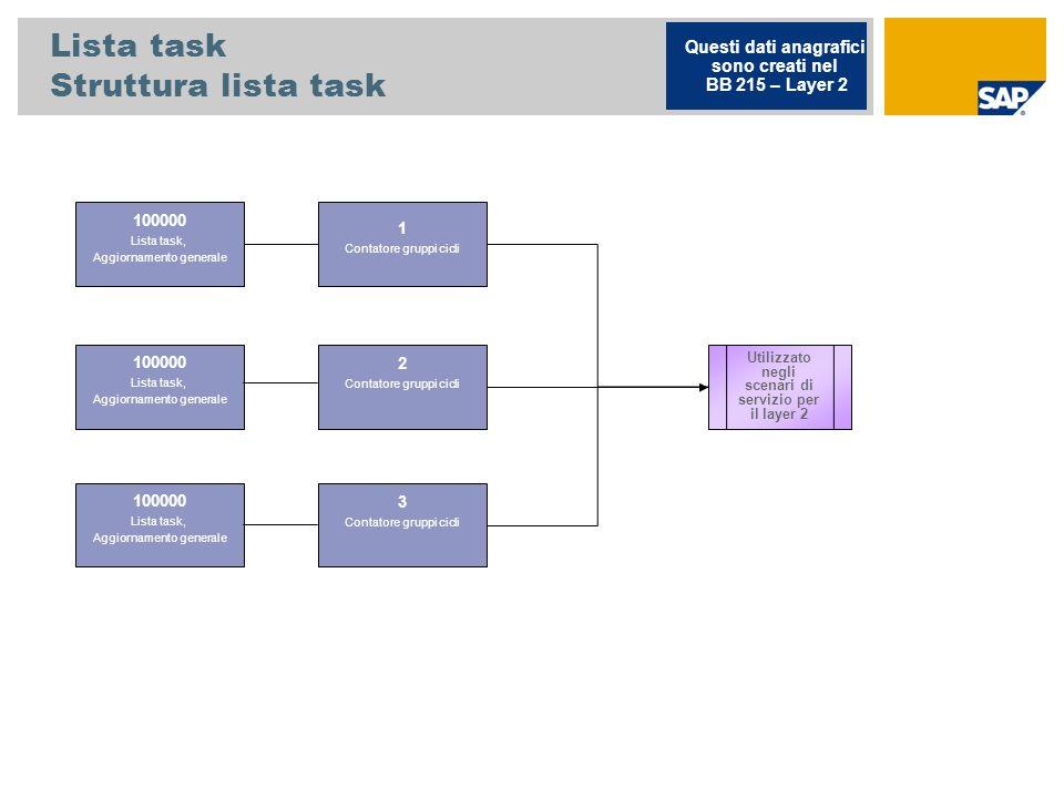 Lista task Struttura lista task 100000 Lista task, Aggiornamento generale Questi dati anagrafici sono creati nel BB 215 – Layer 2 Utilizzato negli scenari di servizio per il layer 2 1 Contatore gruppi cicli 2 Contatore gruppi cicli 3 Contatore gruppi cicli 100000 Lista task, Aggiornamento generale 100000 Lista task, Aggiornamento generale