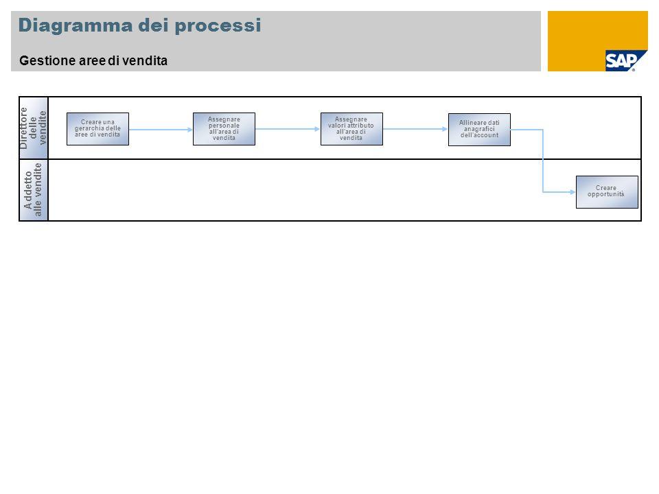 Diagramma dei processi Gestione aree di vendita Direttore delle vendite Creare una gerarchia delle aree di vendita Allineare dati anagrafici dell'acco