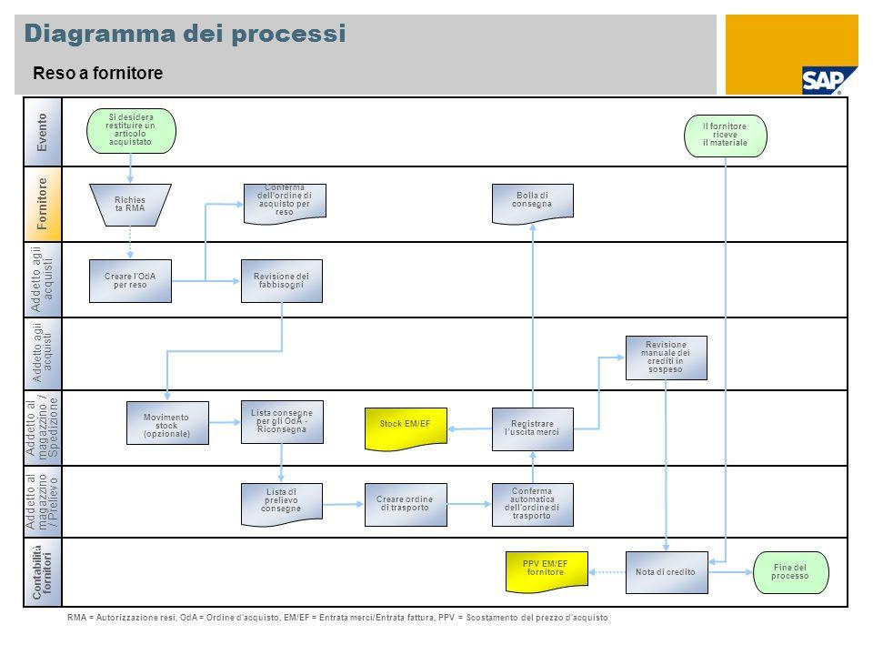 Diagramma dei processi Reso a fornitore Contabilit à fornitori Addetto al magazzino / Prelievo Addetto al magazzino / Spedizione Si desidera restituir