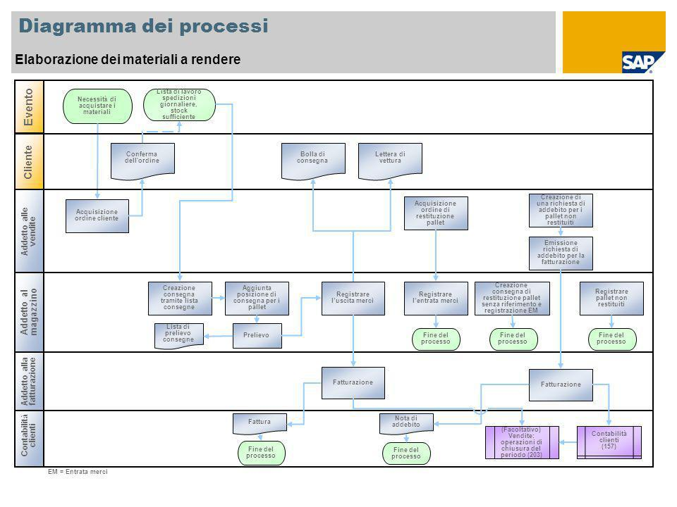 Diagramma dei processi Elaborazione dei materiali a rendere Contabilit à clienti Addetto al magazzino Necessit à di acquistare i materiali EM = Entrat