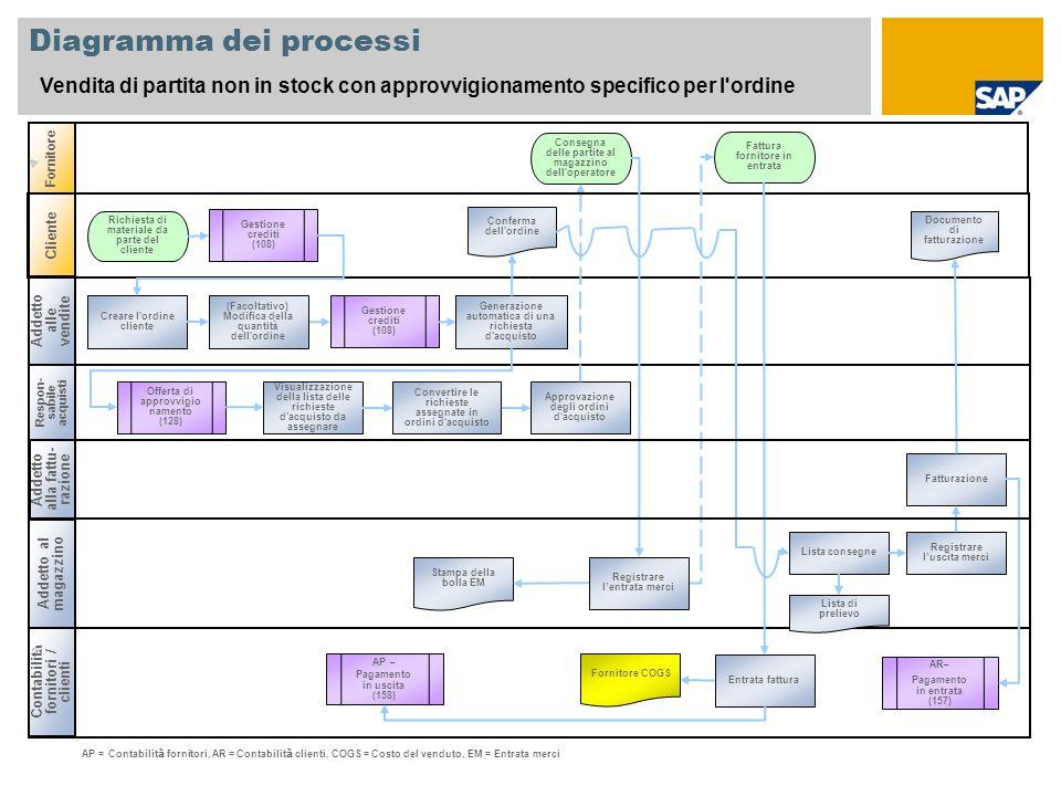 Diagramma dei processi Vendita di partita non in stock con approvvigionamento specifico per l'ordine Addetto alle vendite Respon- sabile acquisti Cont