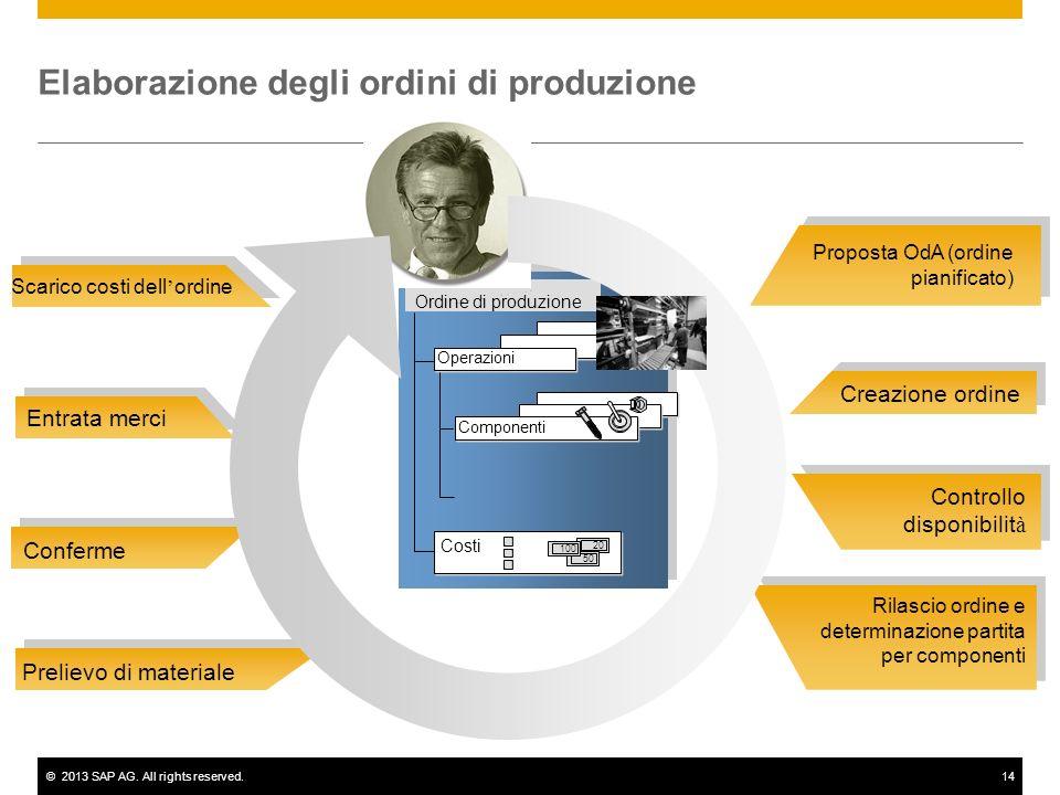 ©2013 SAP AG. All rights reserved.14 Proposta OdA (ordine pianificato) Creazione ordine Controllo disponibilit à Rilascio ordine e determinazione part