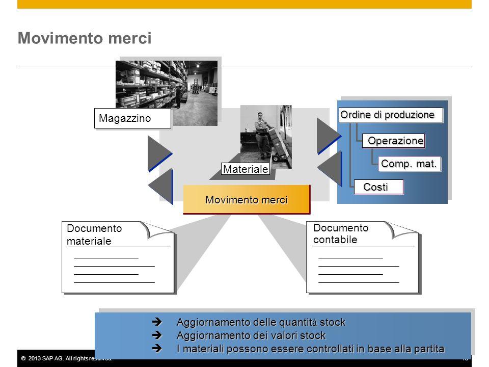 ©2013 SAP AG. All rights reserved.15 Materiale Movimento merci Documento materiale Documento contabile Magazzino Operazione Comp. mat. Ordine di produ