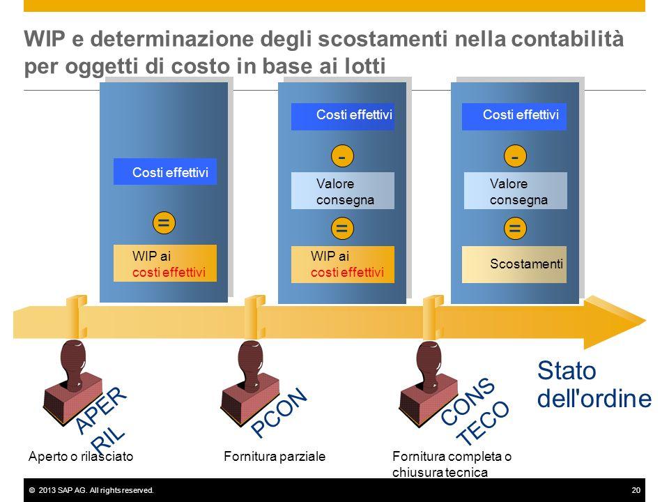 ©2013 SAP AG. All rights reserved.20 Stato dell'ordine Aperto o rilasciatoFornitura parzialeFornitura completa o chiusura tecnica Scostamenti Valore c