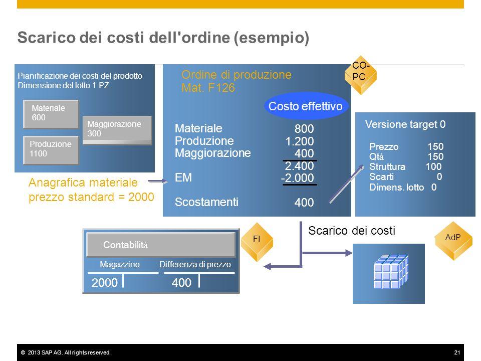 ©2013 SAP AG. All rights reserved.21 Materiale 600 Pianificazione dei costi del prodotto Dimensione del lotto 1 PZ CO-PC Ordine di produzione Mat. F12