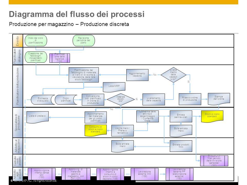 ©2013 SAP AG. All rights reserved.5 Diagramma del flusso dei processi Produzione per magazzino – Produzione discreta Specialista di produzione Evento