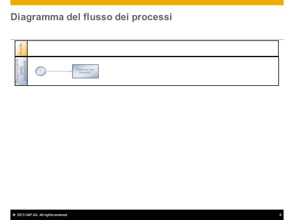 ©2013 SAP AG.All rights reserved.17 Conferma dell ordine......
