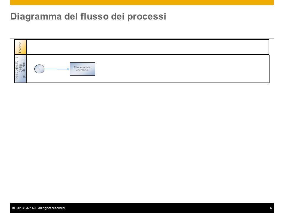 ©2013 SAP AG. All rights reserved.6 Diagramma del flusso dei processi Responsabile della produzione 1 Riesame lista operazioni Evento