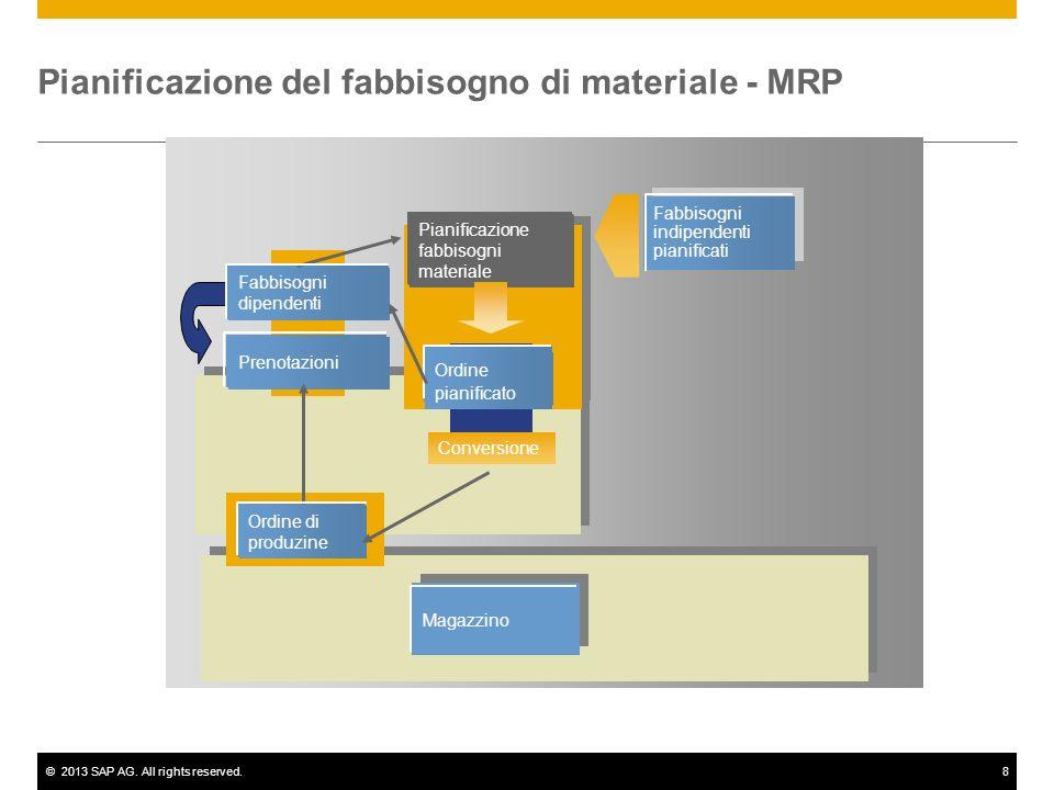 ©2013 SAP AG. All rights reserved.8 Conversione Ordine pianificato Fabbisogni dipendenti Prenotazioni Magazzino Ordine di produzine Pianificazione fab