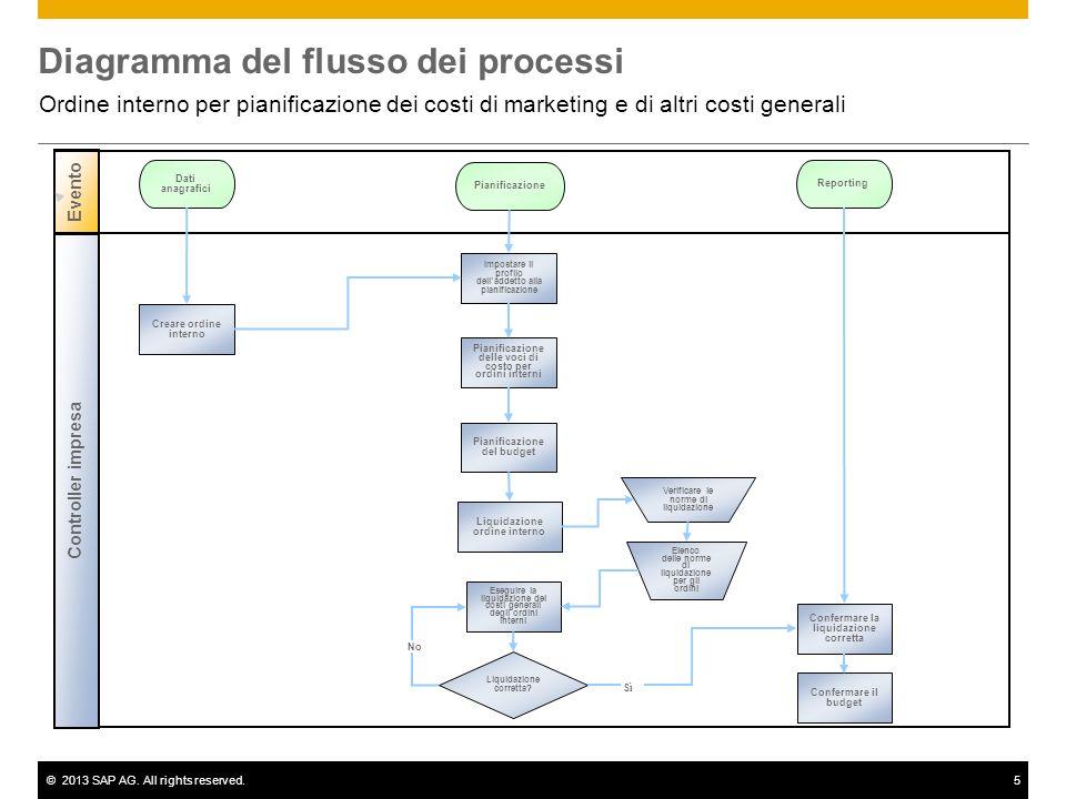 ©2013 SAP AG. All rights reserved.5 Diagramma del flusso dei processi Ordine interno per pianificazione dei costi di marketing e di altri costi genera