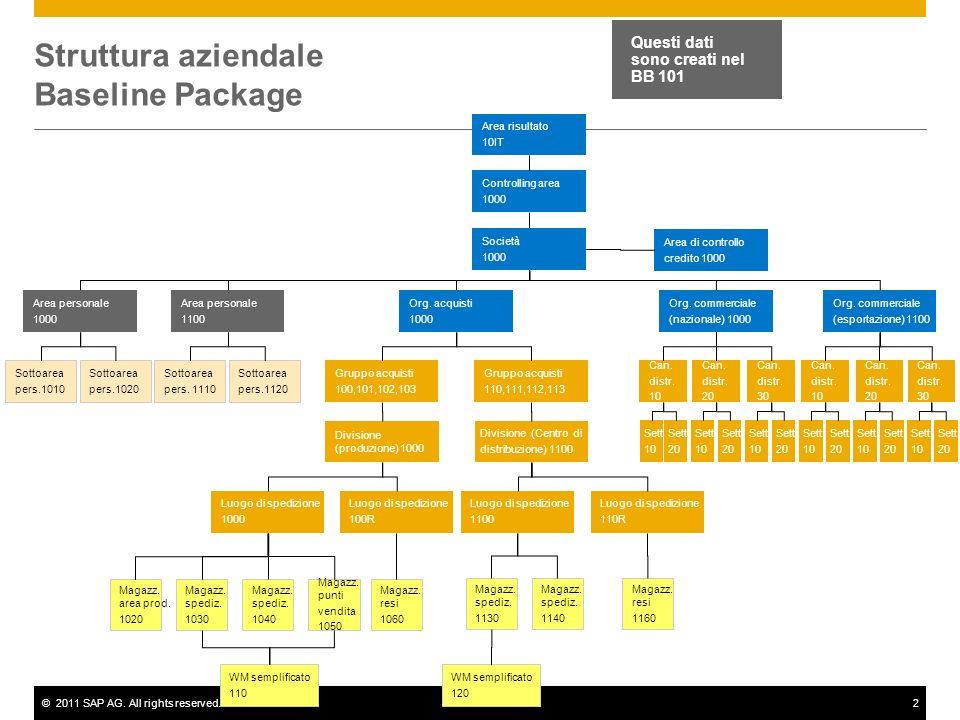 ©2011 SAP AG. All rights reserved.2 Struttura aziendale Baseline Package Controlling area 1000 Questi dati sono creati nel BB 101 Area risultato 10IT