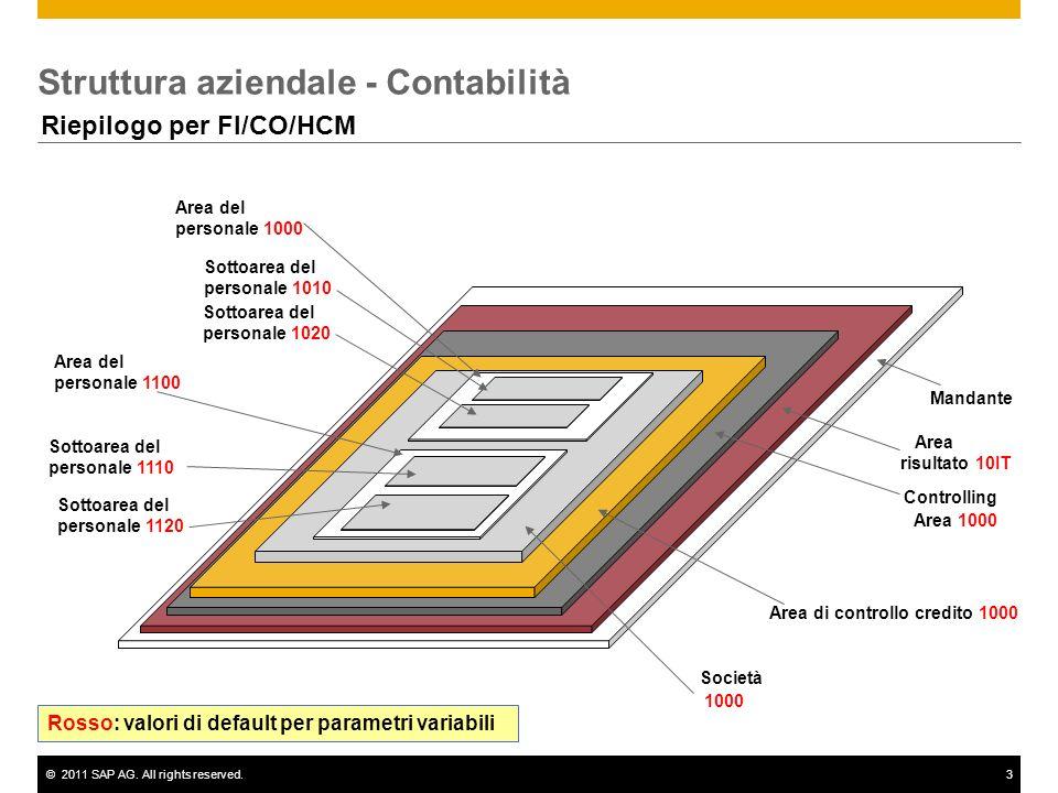 ©2011 SAP AG. All rights reserved.3 Struttura aziendale - Contabilità Mandante Controlling Area 1000 Società 1000 Riepilogo per FI/CO/HCM Area di cont