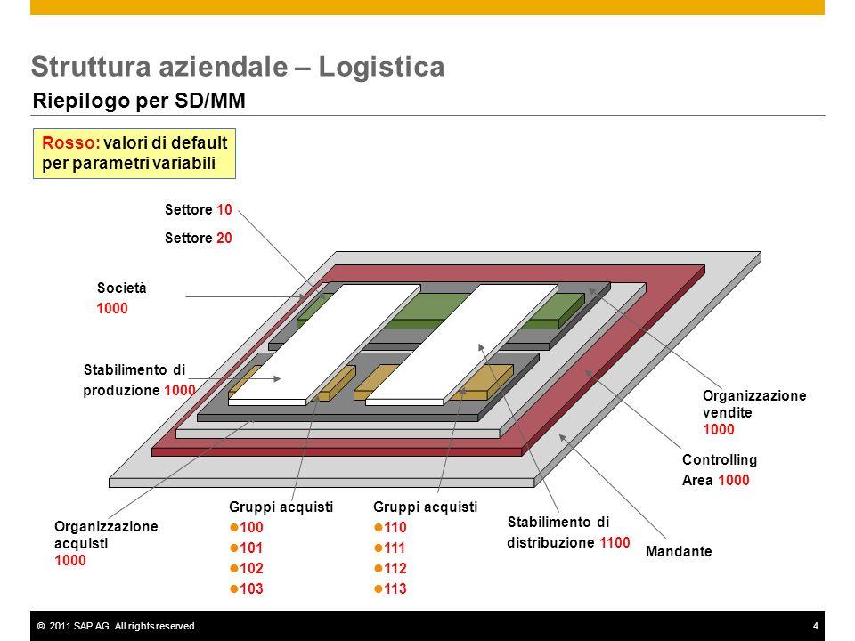 ©2011 SAP AG. All rights reserved.4 Struttura aziendale – Logistica Riepilogo per SD/MM Mandante Controlling Area 1000 Società 1000 Organizzazione acq