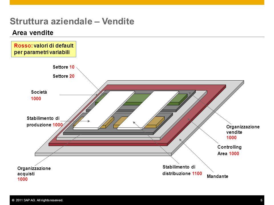 ©2011 SAP AG. All rights reserved.5 Struttura aziendale – Vendite Area vendite Mandante Controlling Area 1000 Società 1000 Organizzazione acquisti 100