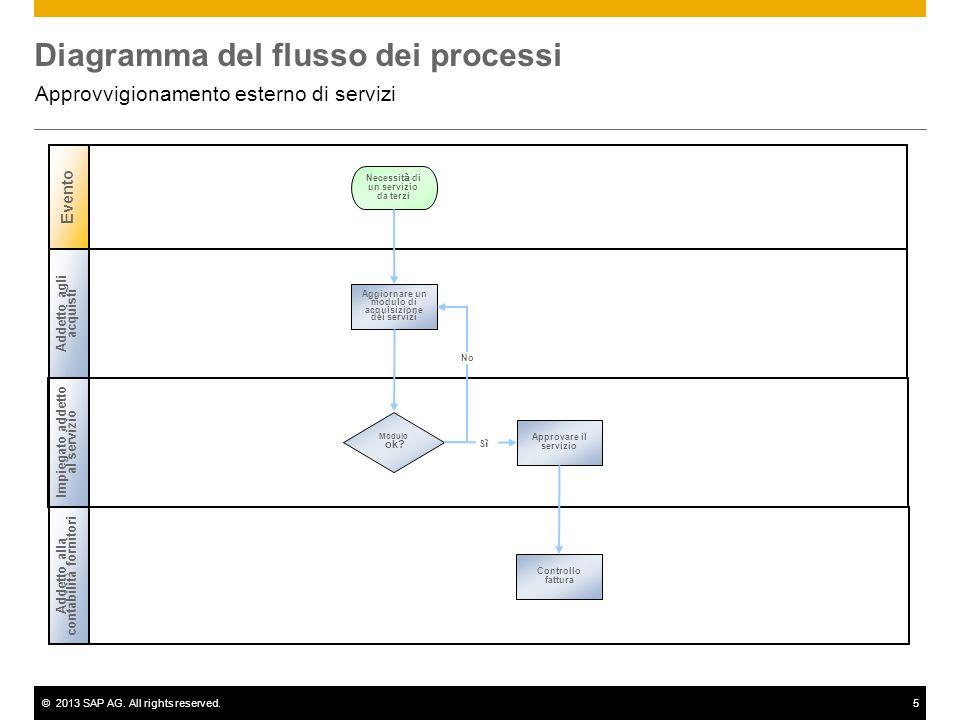 ©2013 SAP AG. All rights reserved.5 Diagramma del flusso dei processi Approvvigionamento esterno di servizi Addetto agli acquisti Impiegato addetto al