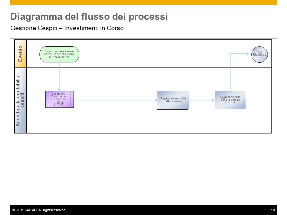 ©2011 SAP AG. All rights reserved.10 Diagramma del flusso dei processi Gestione Cespiti – Investimenti in Corso Addetto alla contabilità cespiti Event