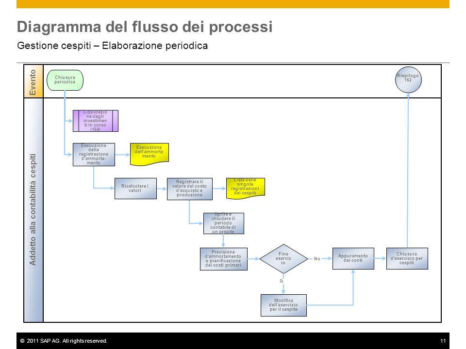 ©2011 SAP AG. All rights reserved.11 Diagramma del flusso dei processi Gestione cespiti – Elaborazione periodica Addetto alla contabilità cespiti Even