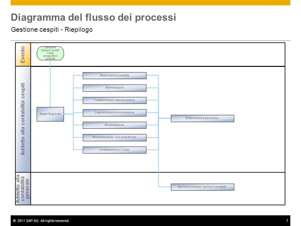 ©2011 SAP AG. All rights reserved.7 Diagramma del flusso dei processi Gestione cespiti - Riepilogo Addetto alla contabilità cespiti Evento Asset Explo