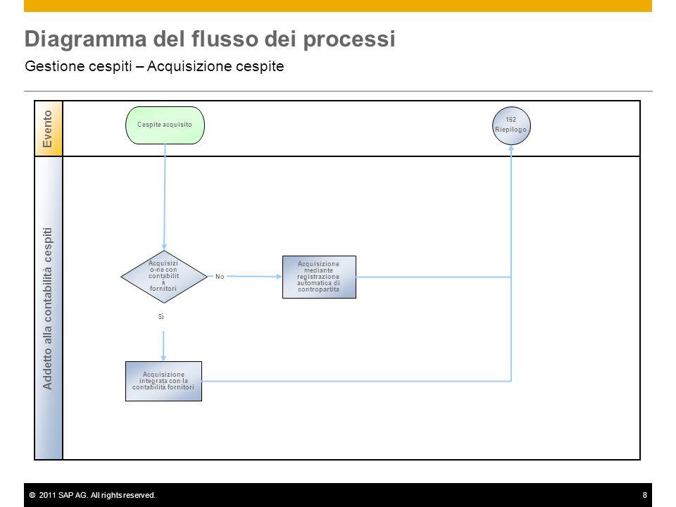 ©2011 SAP AG. All rights reserved.8 Diagramma del flusso dei processi Gestione cespiti – Acquisizione cespite Addetto alla contabilità cespiti Evento