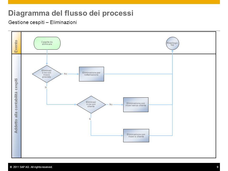 ©2011 SAP AG. All rights reserved.9 Diagramma del flusso dei processi Gestione cespiti – Eliminazioni Addetto alla contabilità cespiti Evento Eliminaz
