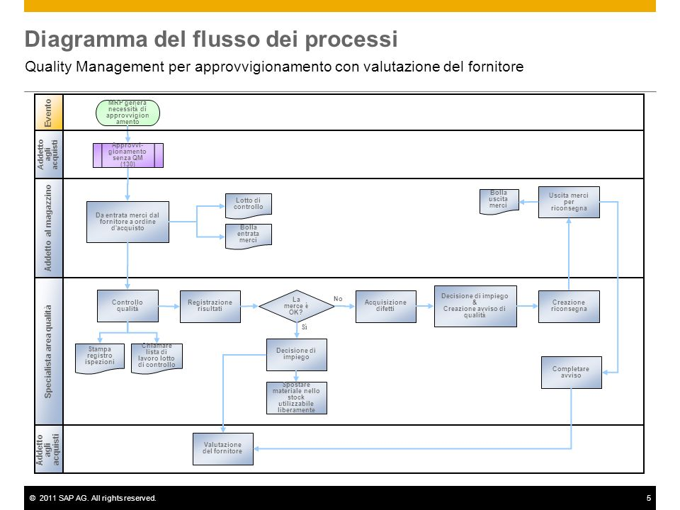 ©2011 SAP AG. All rights reserved.5 Diagramma del flusso dei processi Quality Management per approvvigionamento con valutazione del fornitore Evento A