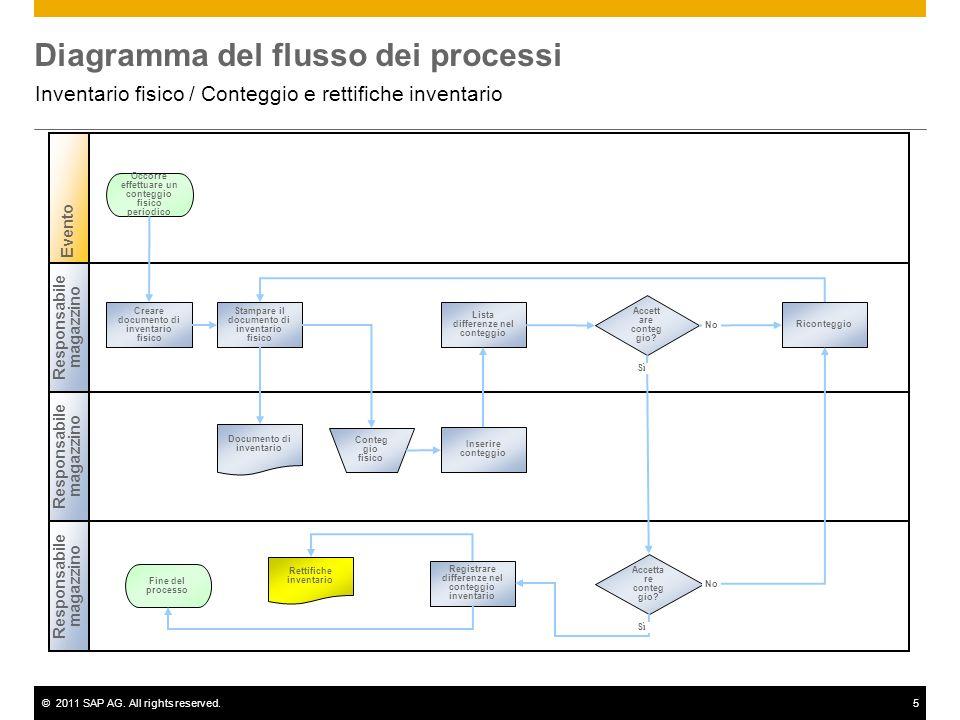 ©2011 SAP AG. All rights reserved.5 Diagramma del flusso dei processi Inventario fisico / Conteggio e rettifiche inventario Responsabile magazzino Eve