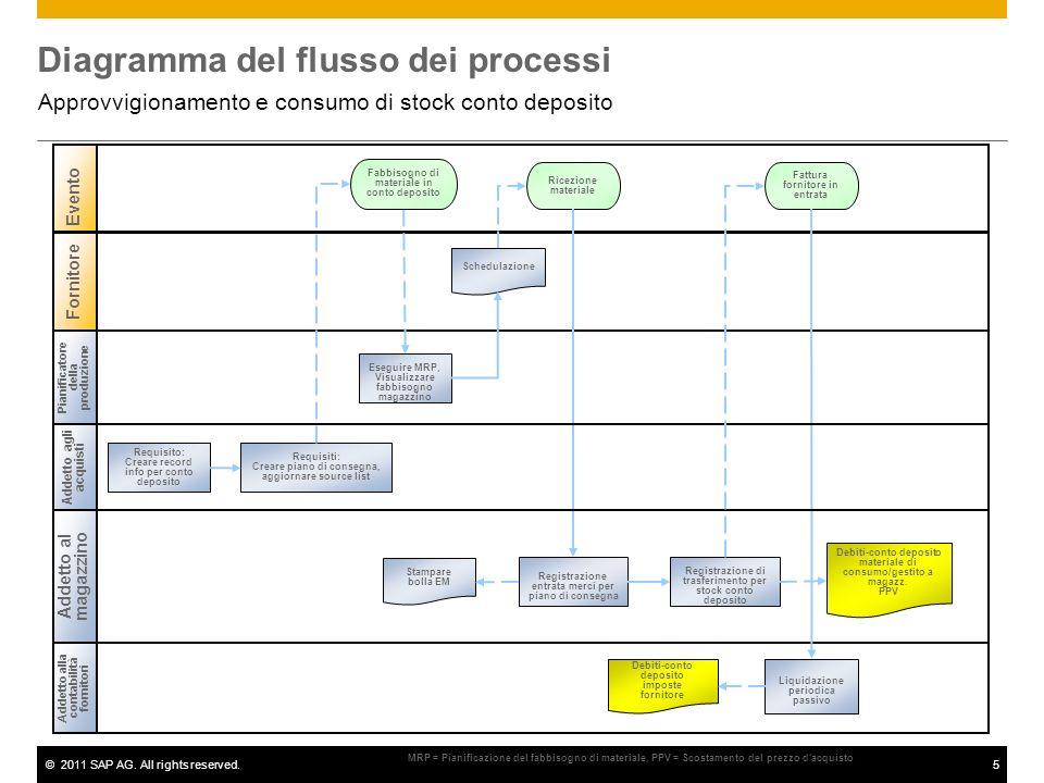©2011 SAP AG. All rights reserved.5 Diagramma del flusso dei processi Approvvigionamento e consumo di stock conto deposito Pianificatore della produzi