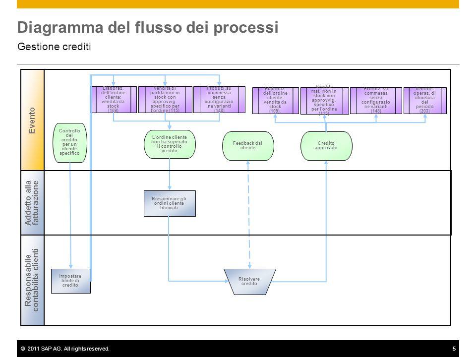 ©2011 SAP AG. All rights reserved.5 Diagramma del flusso dei processi Gestione crediti Responsabile contabilit à clienti Evento Riesaminare gli ordini