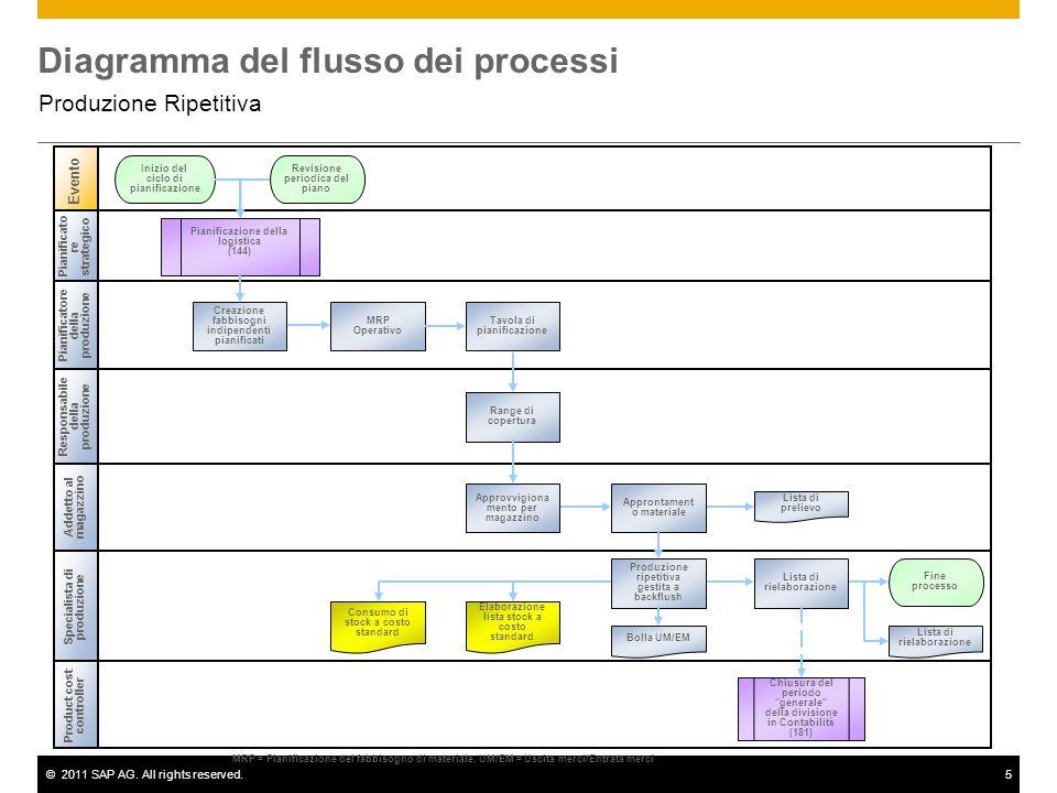 ©2011 SAP AG. All rights reserved.5 Diagramma del flusso dei processi Produzione Ripetitiva Pianificato re strategico Pianificatore della produzione A