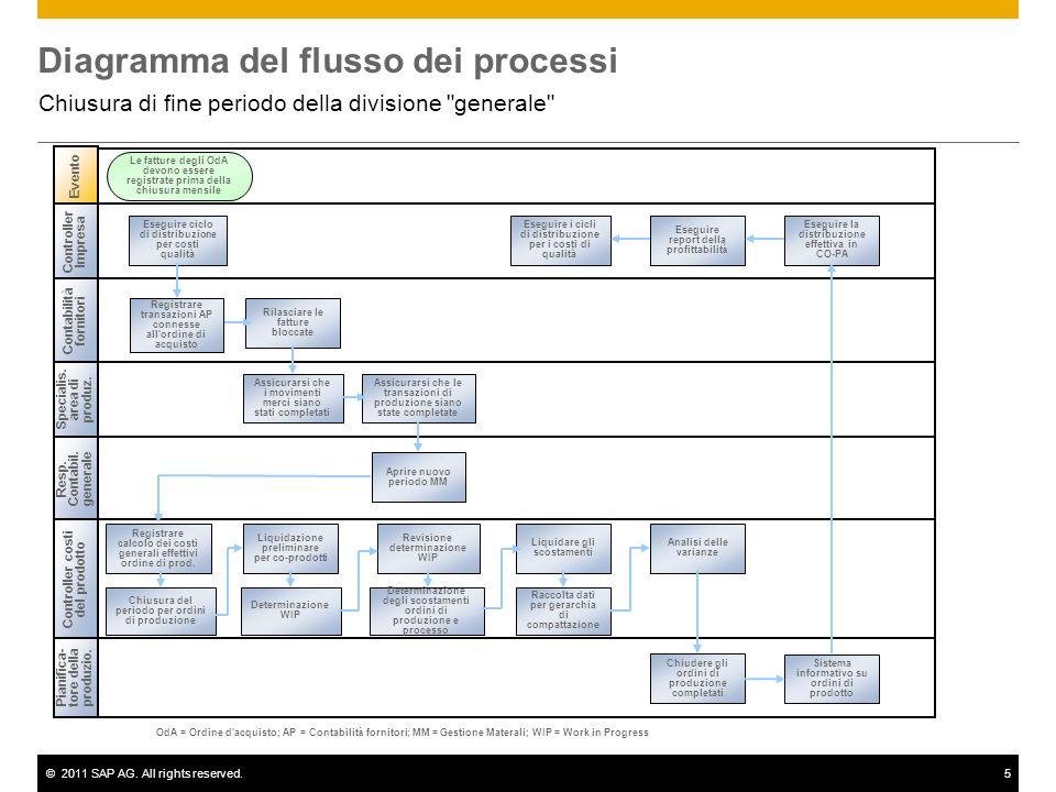 ©2011 SAP AG. All rights reserved.5 Diagramma del flusso dei processi Chiusura di fine periodo della divisione