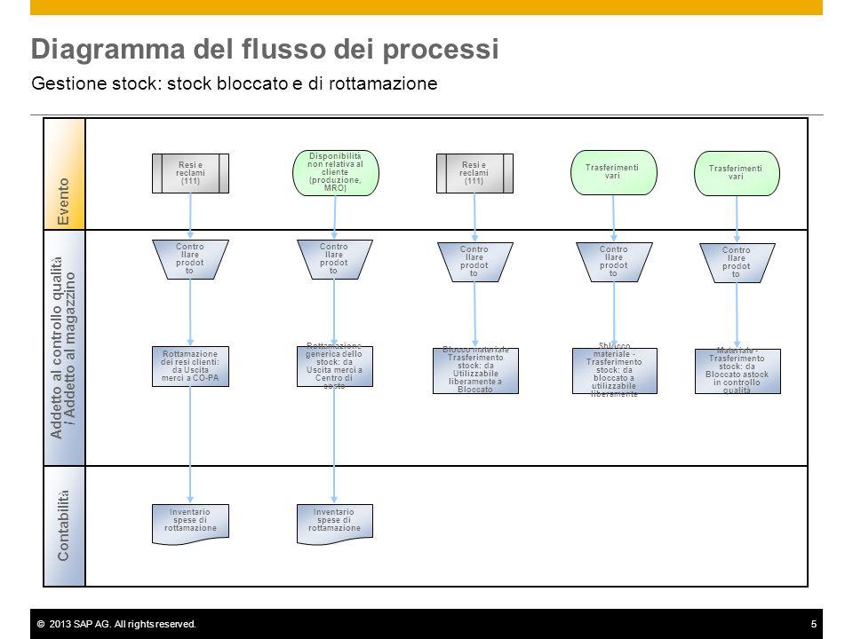 ©2013 SAP AG. All rights reserved.5 Diagramma del flusso dei processi Gestione stock: stock bloccato e di rottamazione Evento Contabilit à Addetto al