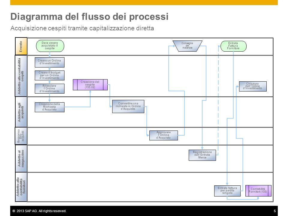 ©2013 SAP AG. All rights reserved.5 Diagramma del flusso dei processi Acquisizione cespiti tramite capitalizzazione diretta Evento Addetto alla contab