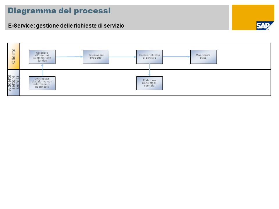 Diagramma dei processi E-Service: gestione delle richieste di servizio Selezionare prodotto Creare richiesta di servizio Monitorare stato Accedere all