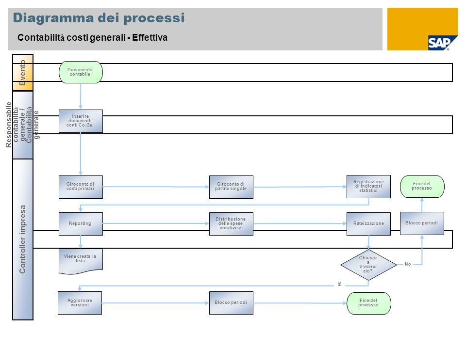 Diagramma dei processi Contabilit à costi generali - Effettiva Controller impresa Evento Responsabile contabilit à generale / Contabilit à generale Inserire documenti conti Co.Ge.