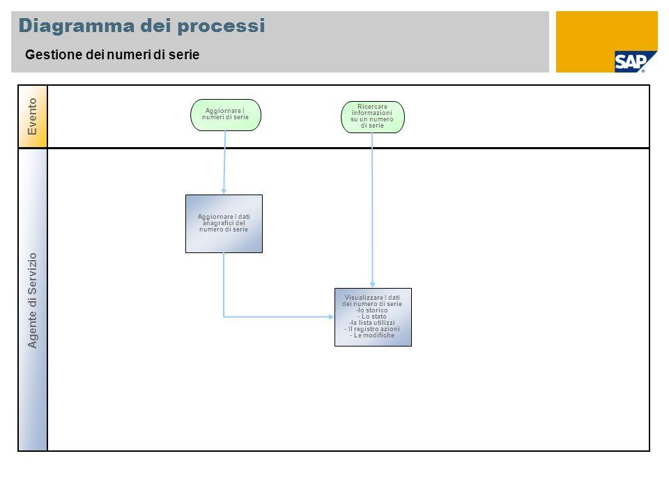 Diagramma dei processi Gestione dei numeri di serie Evento Aggiornare I dati anagrafici del numero di serie Aggiornare I numeri di serie Agente di Ser