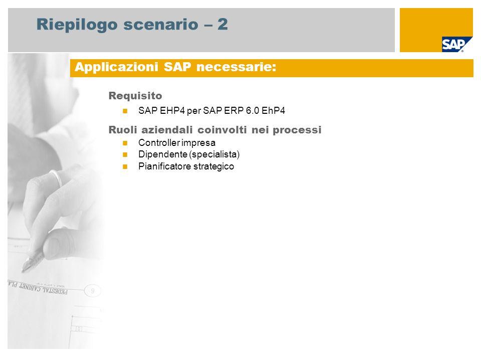 Riepilogo scenario – 2 Requisito SAP EHP4 per SAP ERP 6.0 EhP4 Ruoli aziendali coinvolti nei processi Controller impresa Dipendente (specialista) Pian