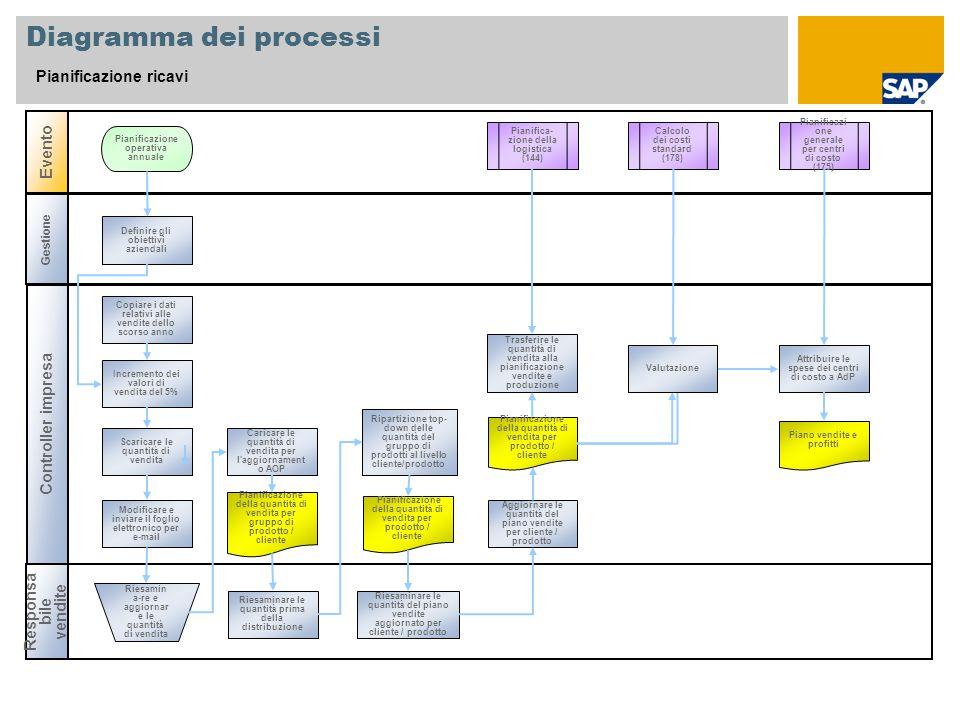 Diagramma dei processi Pianificazione ricavi Controller impresa Responsa bile vendite Evento Gestione Pianifica- zione della logistica (144) Definire