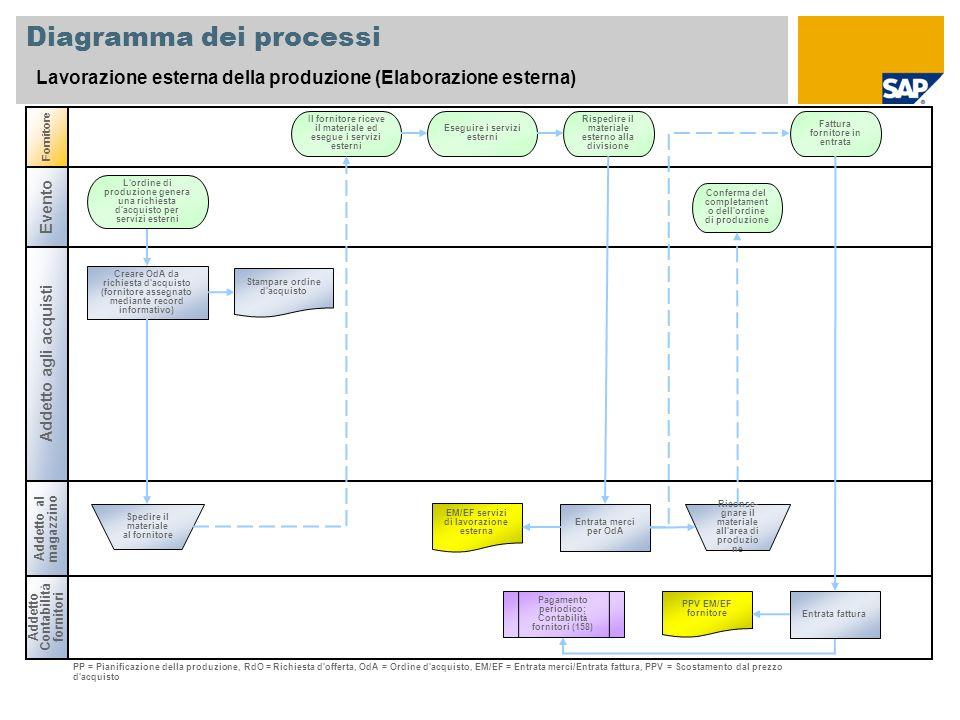 Diagramma dei processi Lavorazione esterna della produzione (Elaborazione esterna) Addetto agli acquisti Fornitore Addetto al magazzino Creare OdA da