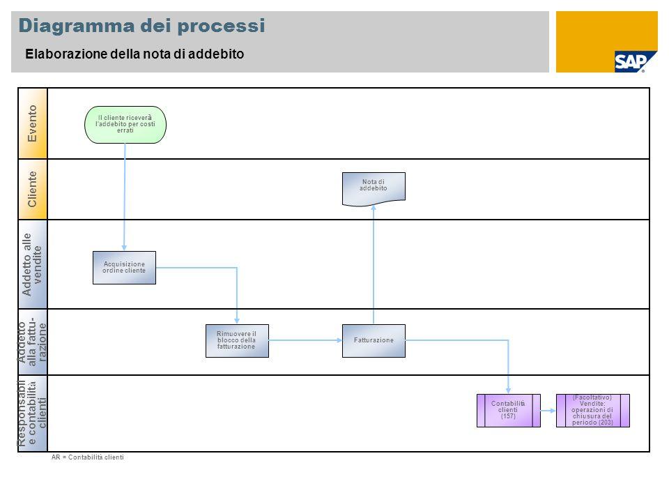 Diagramma dei processi Elaborazione della nota di addebito Responsabil e contabilit à clienti Cliente Evento Il cliente ricever à l'addebito per costi