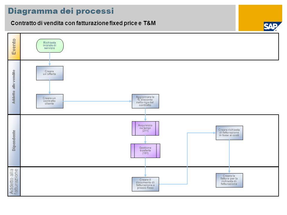 Addetto alle vendite Diagramma dei processi Contratto di vendita con fatturazione fixed price e T&M Dipendente Evento Addetto alla fatturazione Acquis