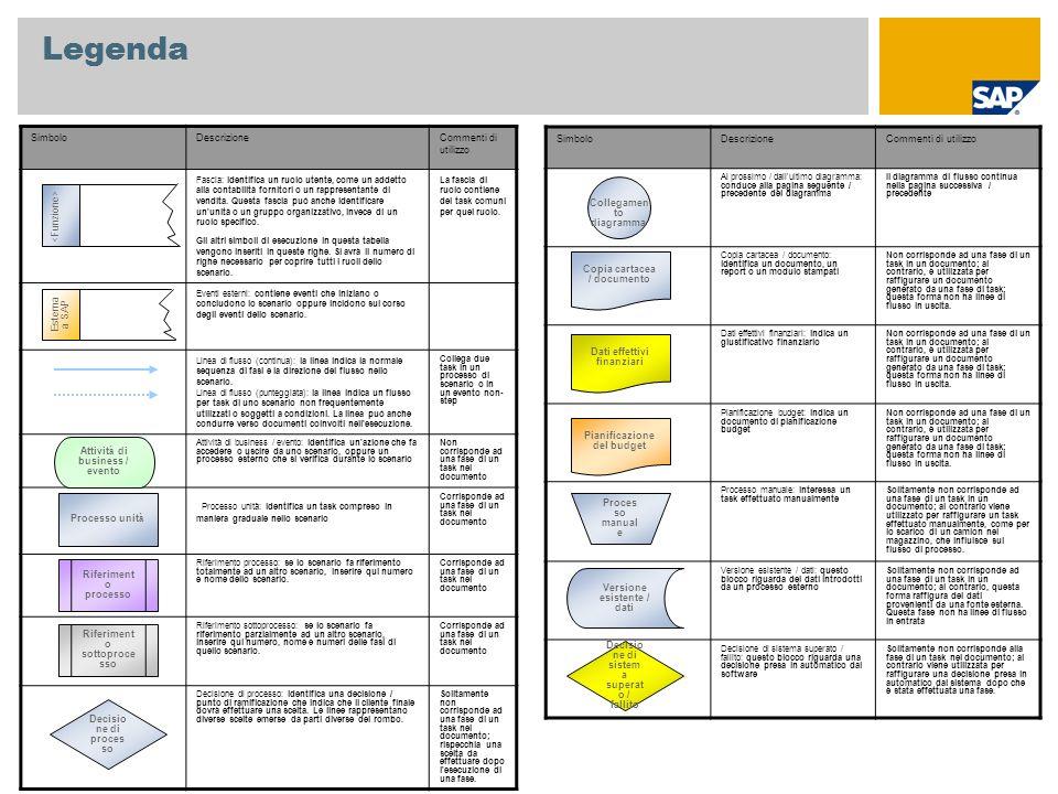 Appendice Area risultato Controlling area Società Divisione Organizzazione commerciale Canale di distribuzione Settore Tipo di contratto Committente Materiale Profilo di acquisizione CATS Codice identificativo dipendente Dati anagrafici utilizzati