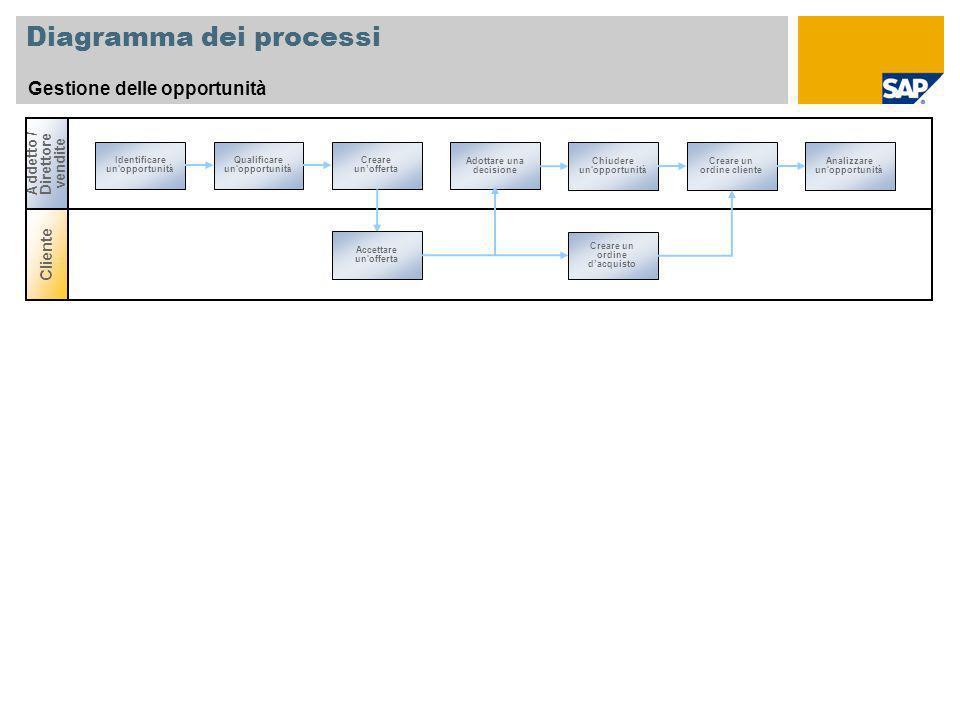Diagramma dei processi Gestione delle opportunità Cliente Addetto / Direttore vendite Identificare un'opportunit à Adottare una decisione Qualificare